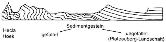 Anschaulich wird erklärt, warum die Berge in Spitzbergen im Westen (links) spitz sind und im Osten (rechts) flach. Der Text im Buch erläutert die Entstehung der hier schematisch gezeigten Gesteinsstruktur.